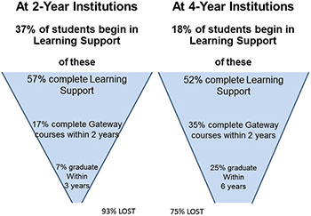Success rates for students in traditional remediation funnel diagram